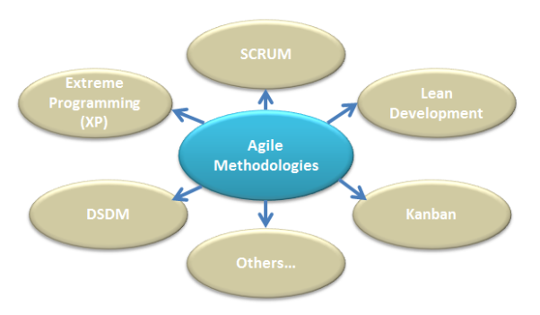 Agile - Scrum DSDM, Extreme Programming