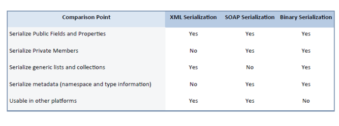 Comparison of XML Serialization, SOAP Serialization, and Binary Serialization