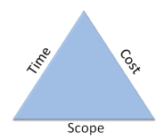 Agile - Time, Cost, and Scope